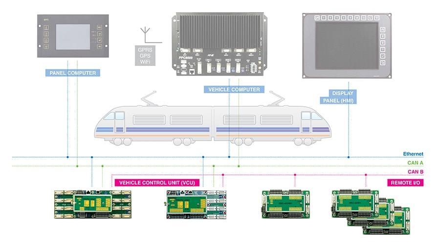 Distributed control system amit transportation distributed control system sciox Images