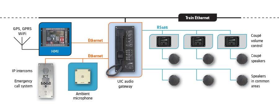 IP audio systémy - schéma