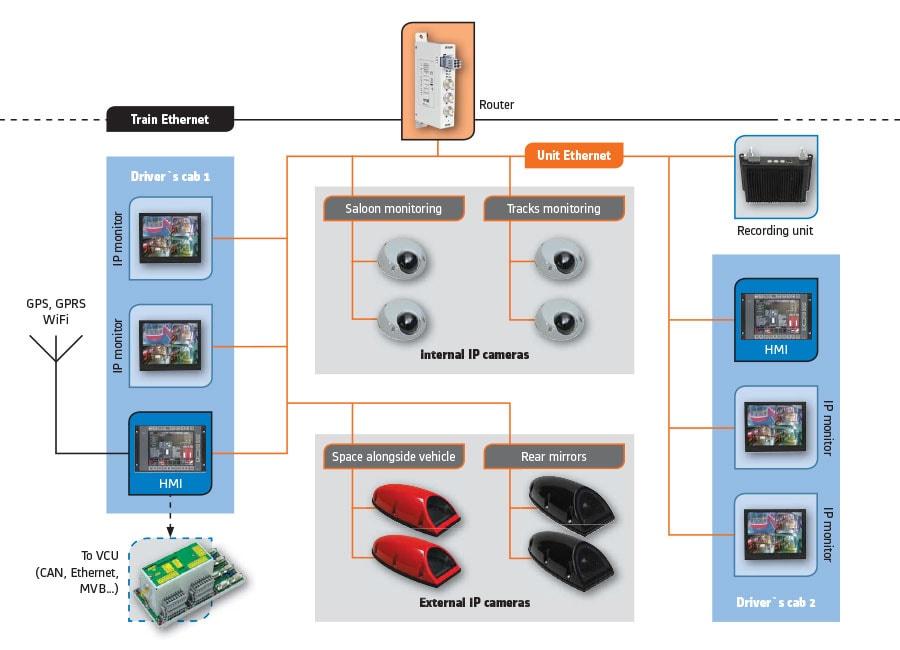 IP kamerový systém - schéma