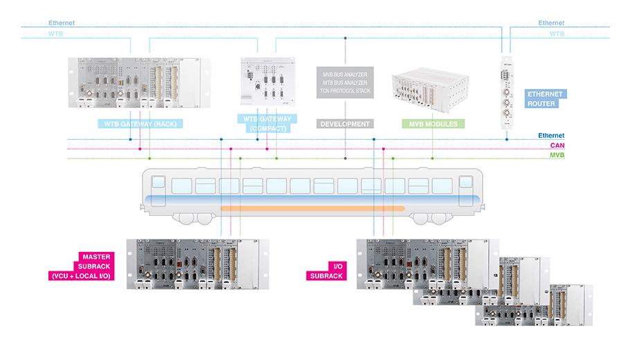modular_subrack_control_system