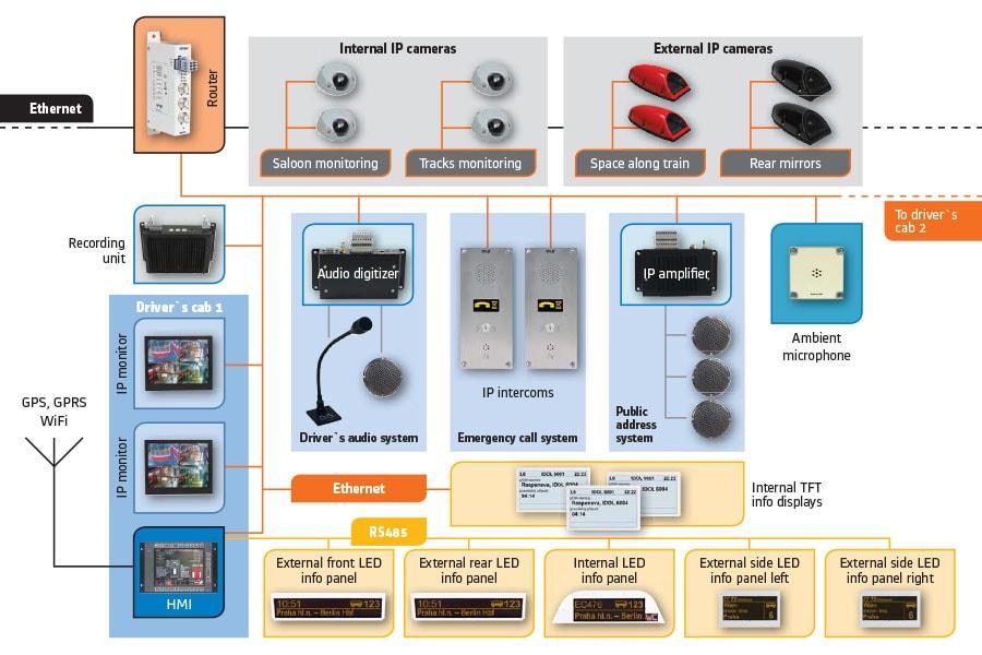 Informační systém cestujících - schéma