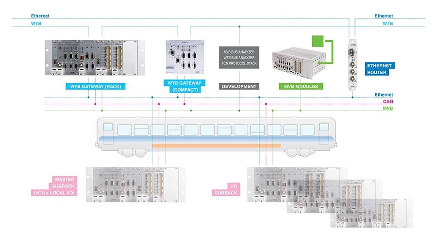 TCN AMiT communication infrastructure